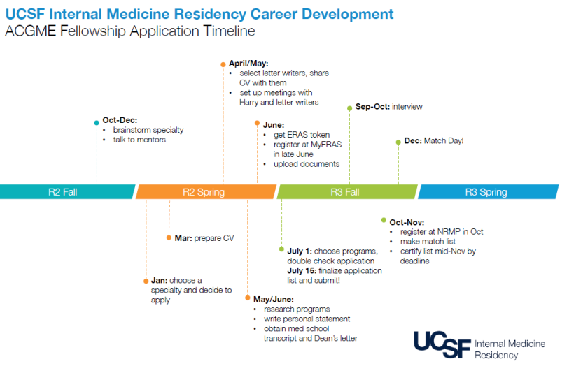 ACGME Fellowship timeline | UCSF Internal Medicine Chief