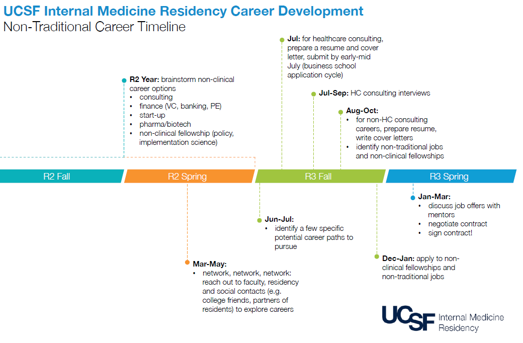 Non-traditional timeline | UCSF Internal Medicine Chief