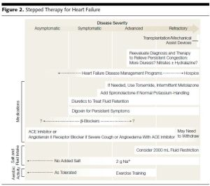 stepwise treatment