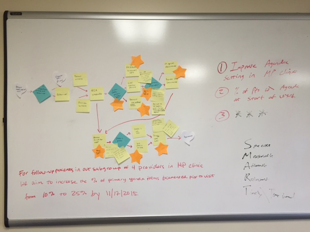 VA Primary Care Quality Improvement Project- Update #3