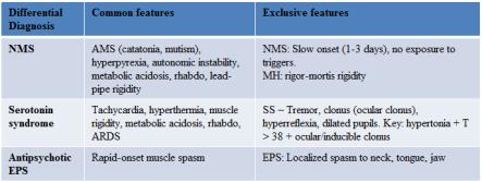 SS vs NMS