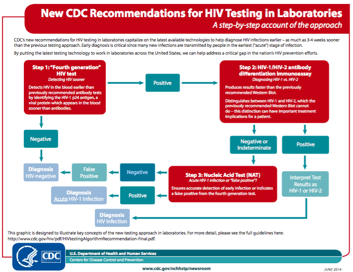 New better hiv testing now available at a lab near you ucsf internal medicine chief resident hub - Test hiv p24 periodo finestra ...