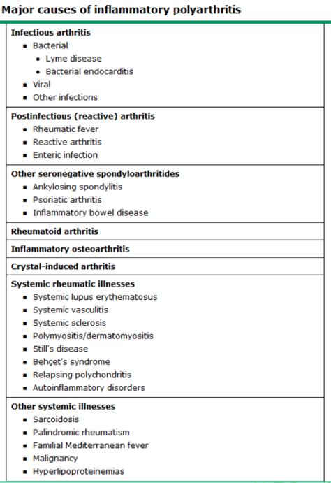 Inflammatory polyarthritis