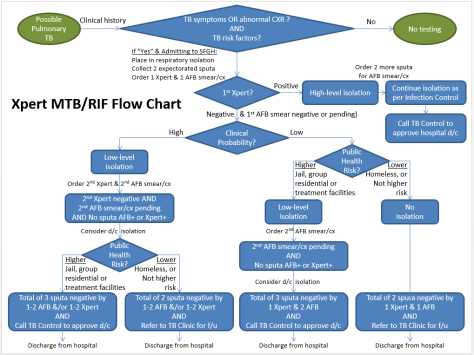 TB Work-Up Flowsheet