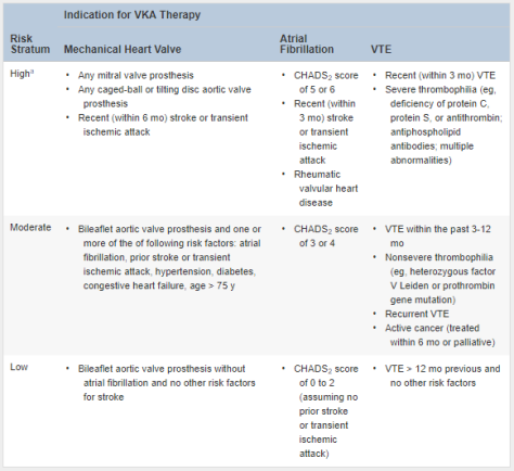 CHEST Guidelines for Thrombotic Risk