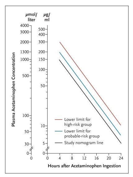 Acetaminophen Normogram