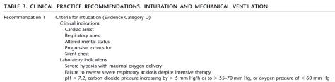 asthma exac intubation criteria