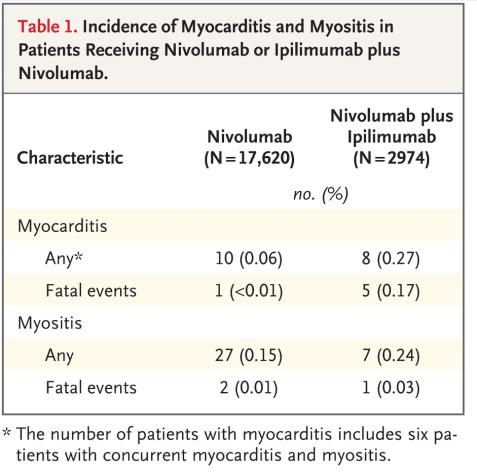 PD-1 Myocarditis